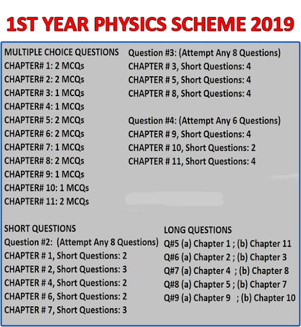 11th Class Physics Pairing Scheme 2019 – Paperpks